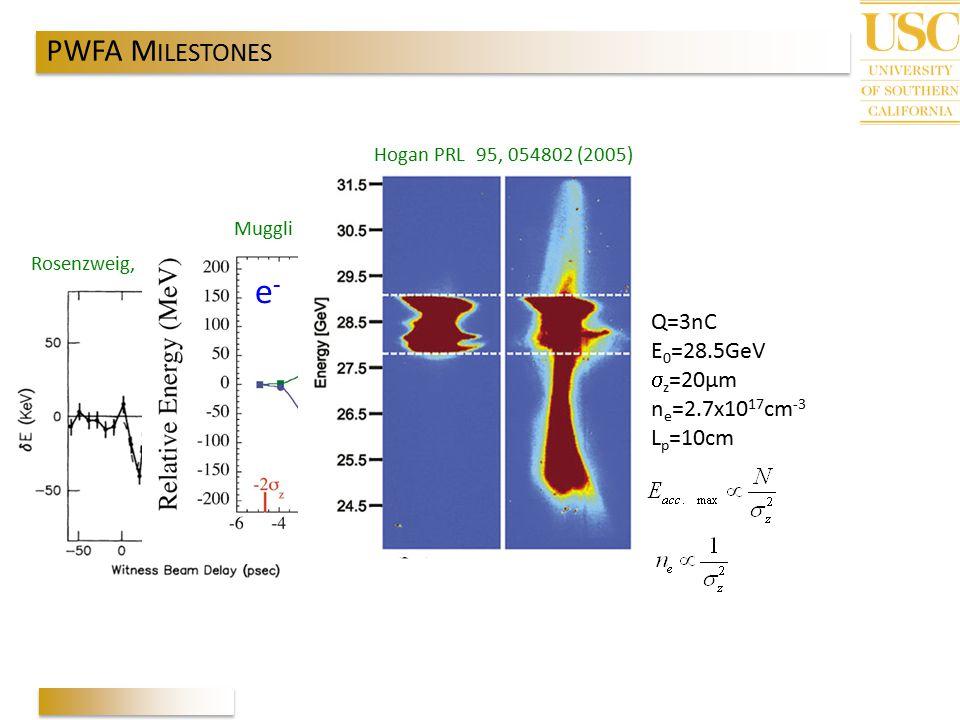 e- PWFA MILESTONES Q=3nC E0=28.5GeV sz=20µm ne=2.7x1017cm-3 Lp=10cm
