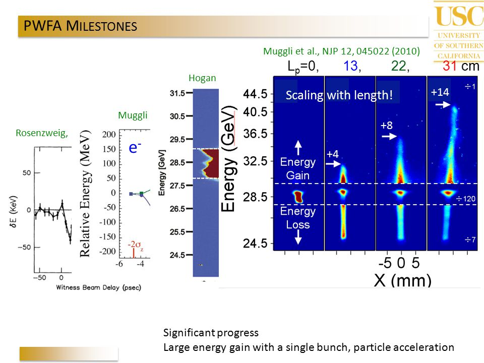 e- PWFA MILESTONES Lp=0, 13, 22, 31 cm Scaling with length!