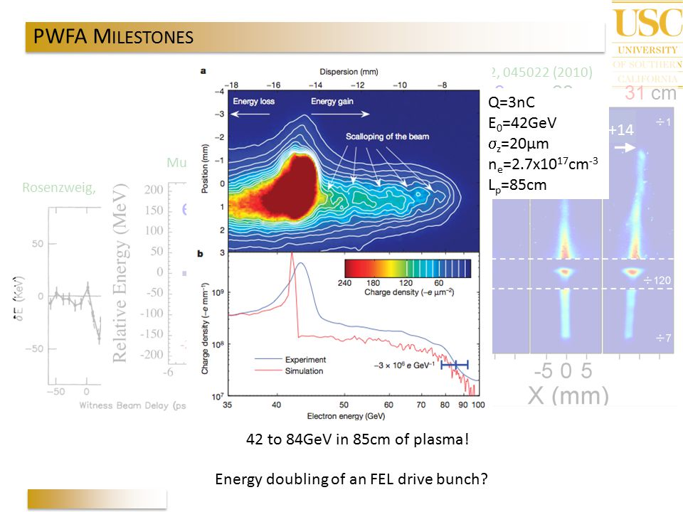 e- PWFA MILESTONES Lp=0, 13, 22, 31 cm Scaling with length! Q=3nC