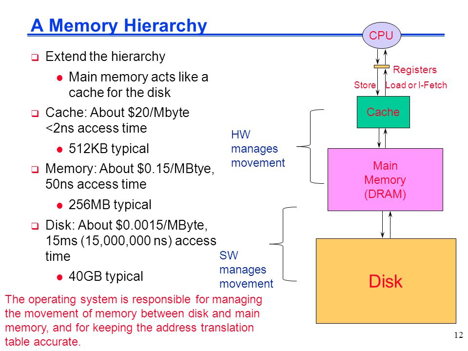 A Memory Hierarchy Disk Extend the hierarchy