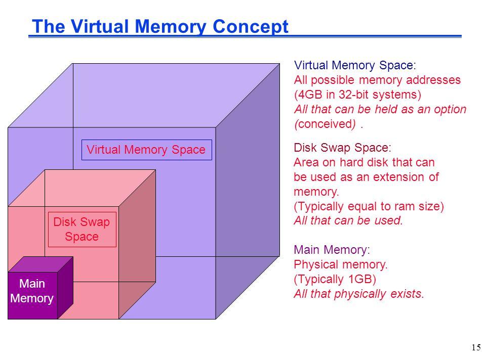 The Virtual Memory Concept