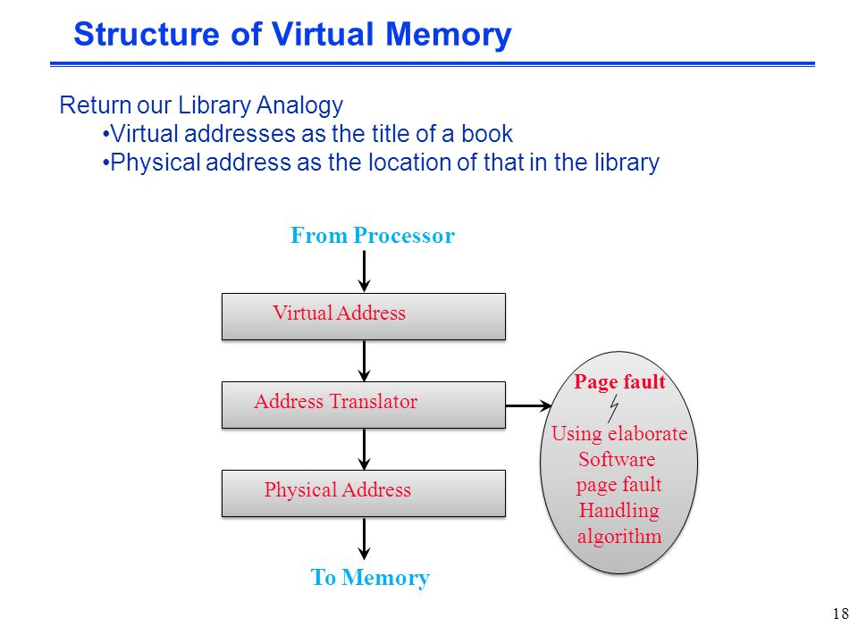 Structure of Virtual Memory