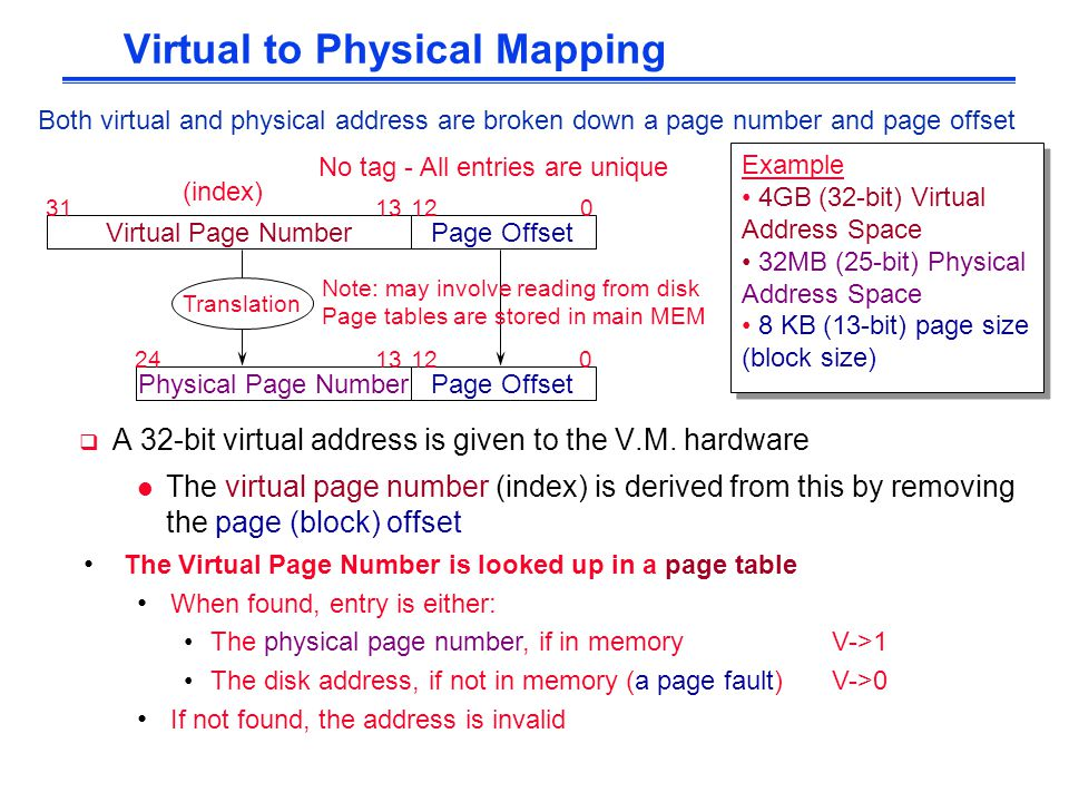 Virtual to Physical Mapping