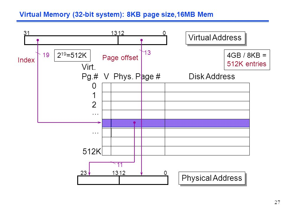 Virtual Memory (32-bit system): 8KB page size,16MB Mem