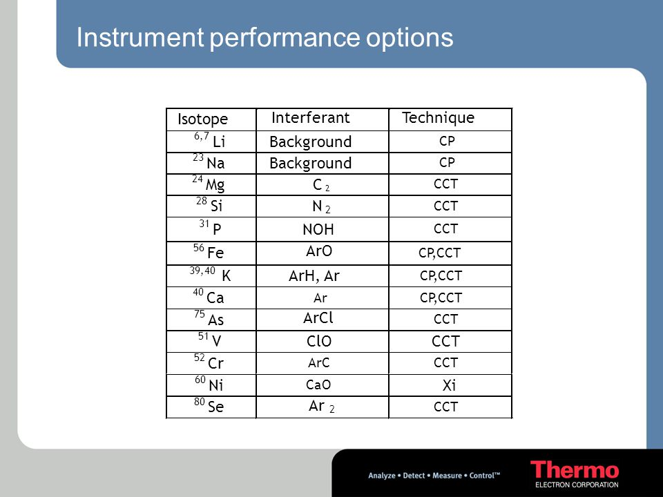 Instrument performance options