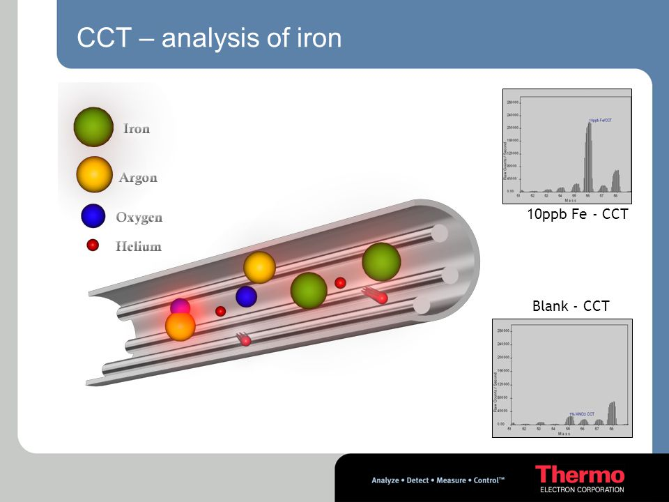 CCT – analysis of iron 10ppb Fe - CCT Blank - CCT