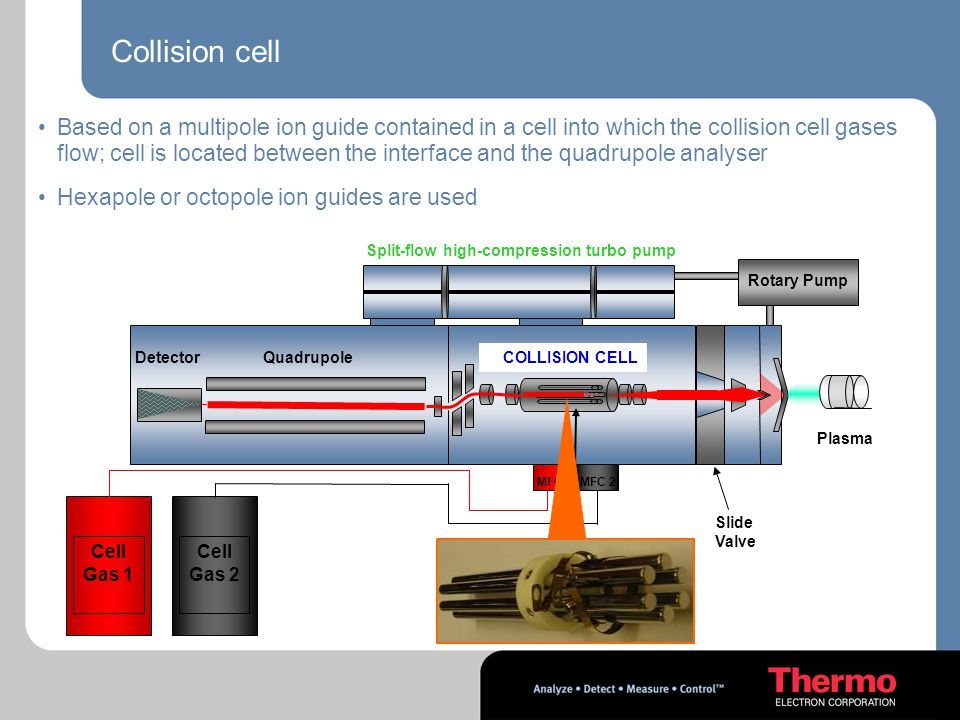 Collision cell