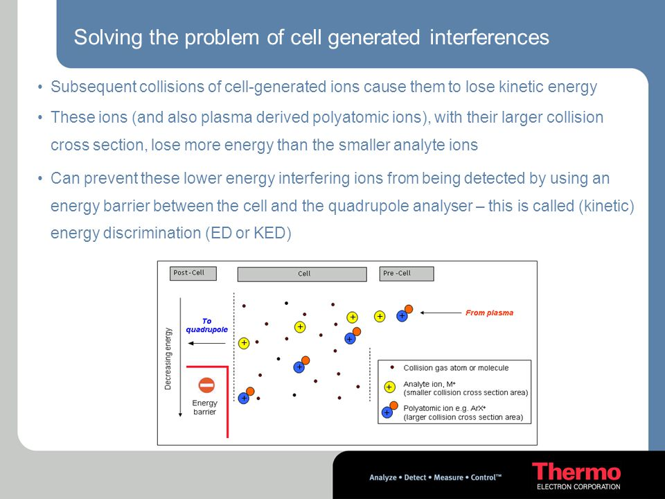 Solving the problem of cell generated interferences