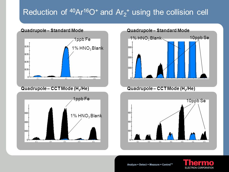 Reduction of 40Ar16O+ and Ar2+ using the collision cell