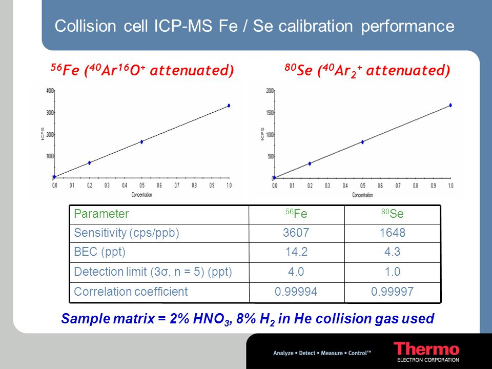 Collision cell ICP-MS Fe / Se calibration performance