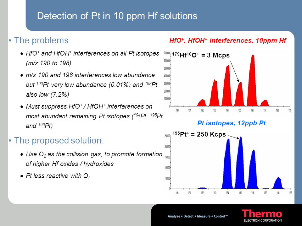 Detection of Pt in 10 ppm Hf solutions