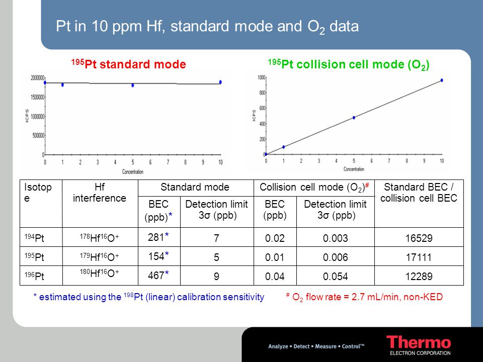 Pt in 10 ppm Hf, standard mode and O2 data