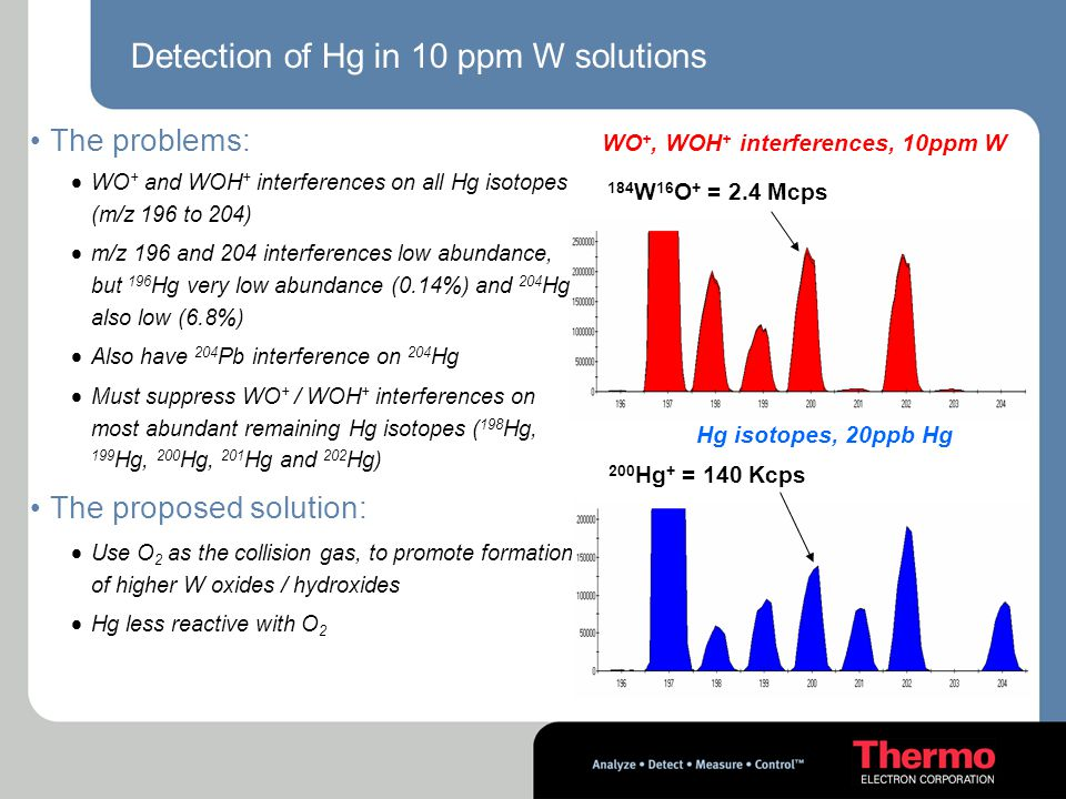 Detection of Hg in 10 ppm W solutions