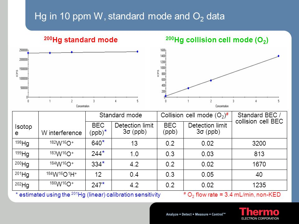 Hg in 10 ppm W, standard mode and O2 data
