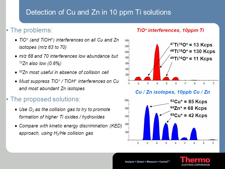 Detection of Cu and Zn in 10 ppm Ti solutions