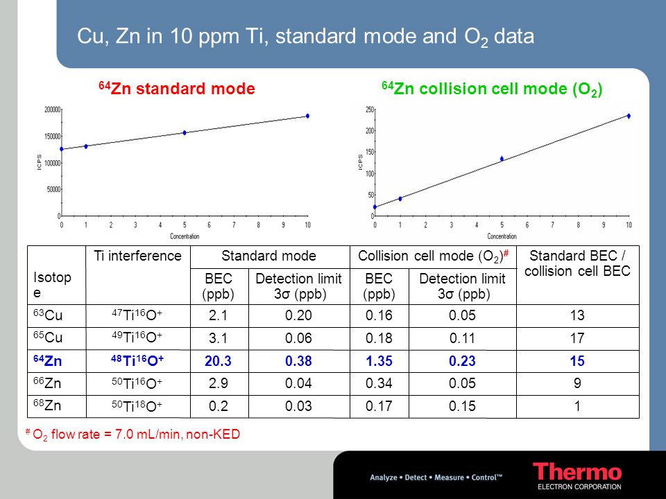 Cu, Zn in 10 ppm Ti, standard mode and O2 data