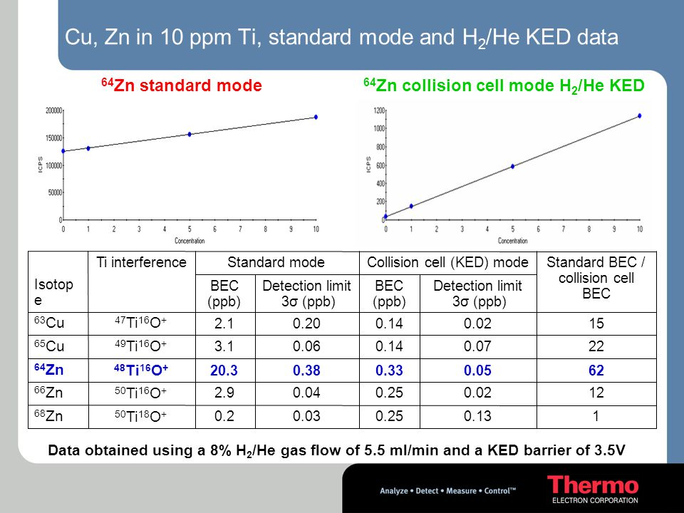 Cu, Zn in 10 ppm Ti, standard mode and H2/He KED data