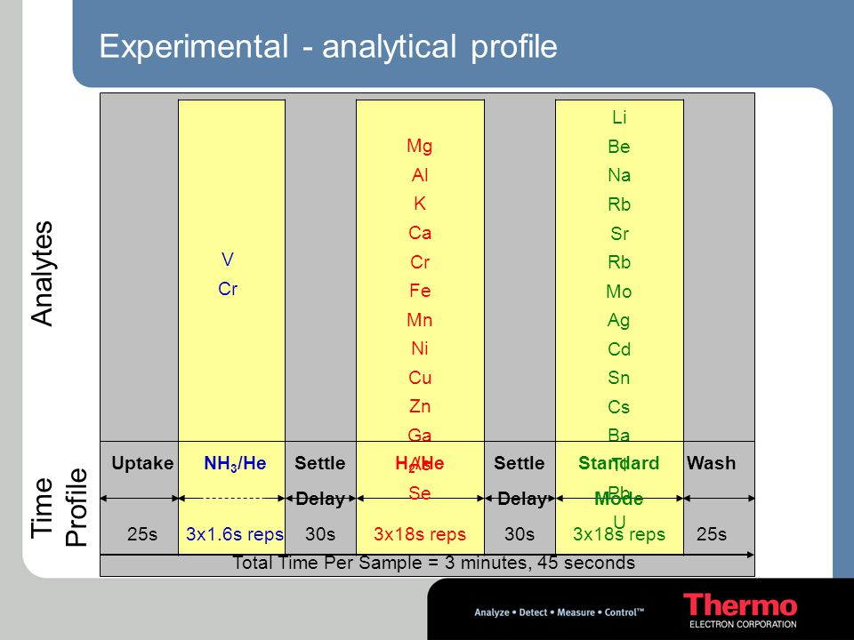 Experimental - analytical profile