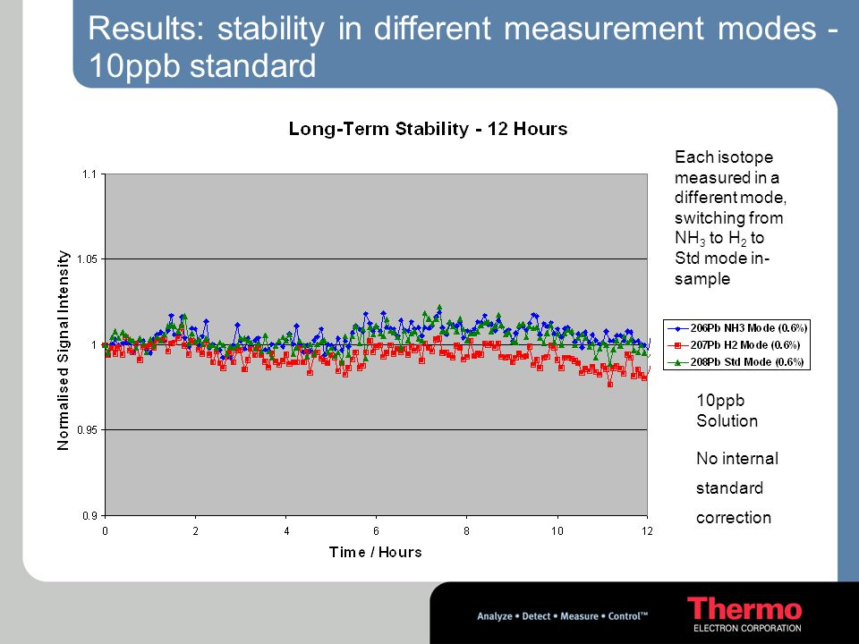 Results: stability in different measurement modes -10ppb standard