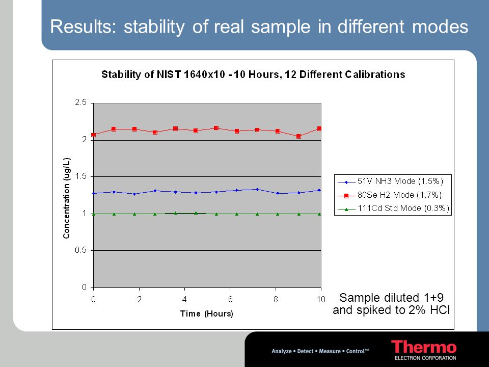 Results: stability of real sample in different modes