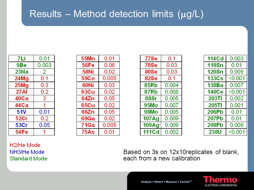 Results – Method detection limits (g/L)