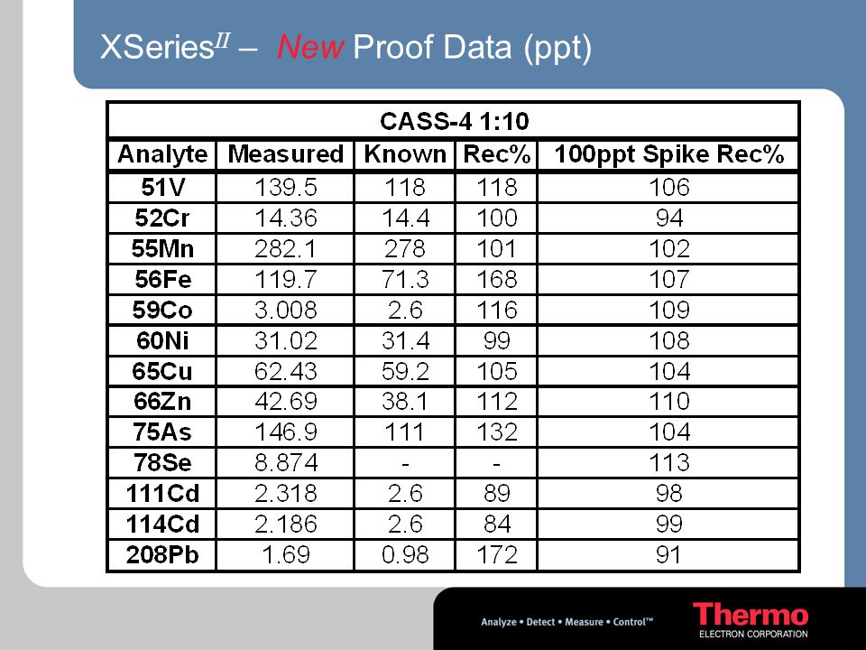 XSeriesII – New Proof Data (ppt)