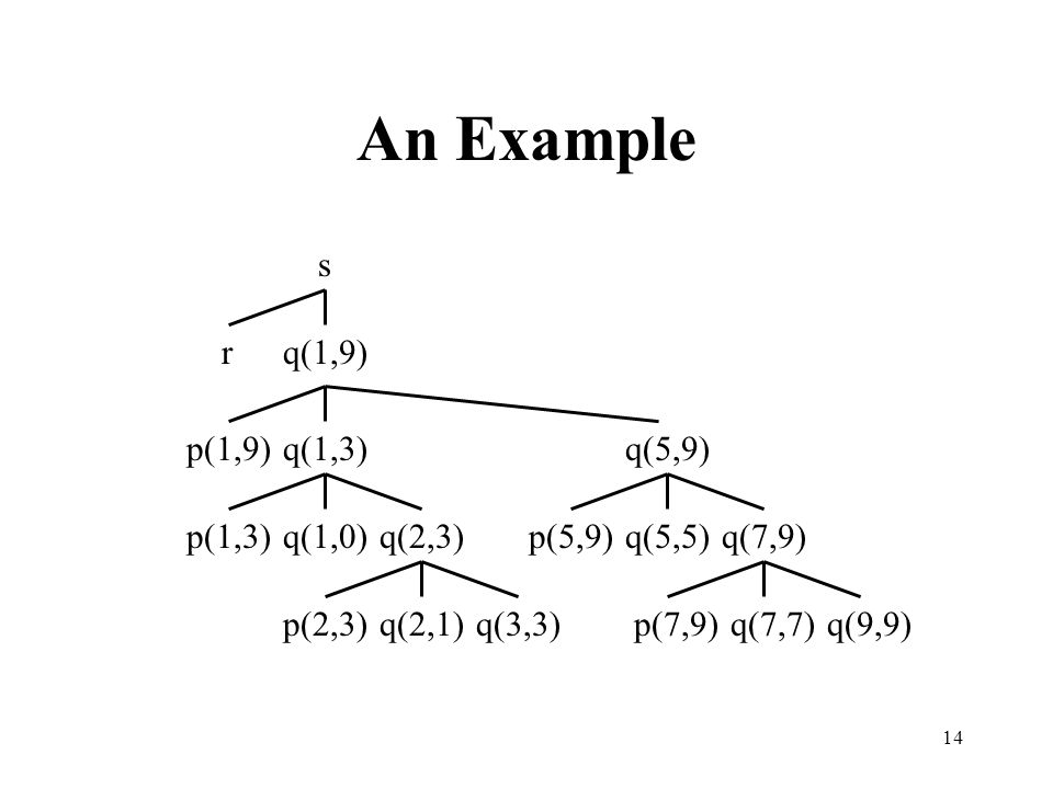 An Example s r q(1,9) p(1,9) q(1,3) q(5,9) q(1,0) q(5,5) q(7,9) q(2,3)