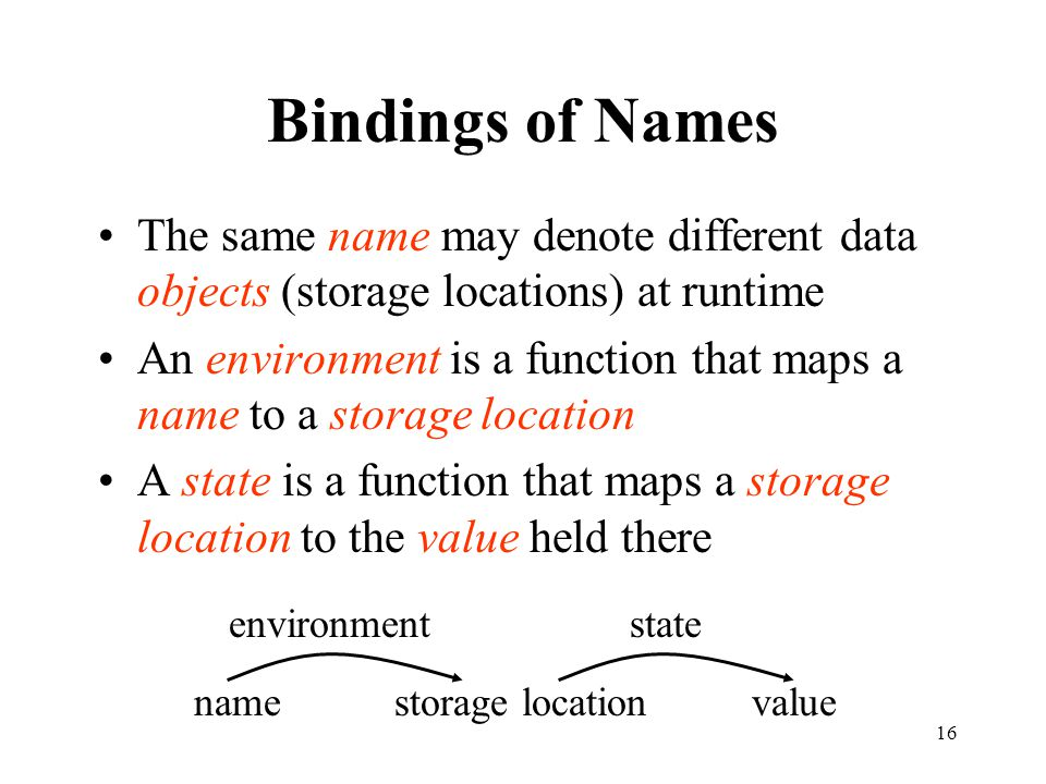 Bindings of Names The same name may denote different data objects (storage locations) at runtime.