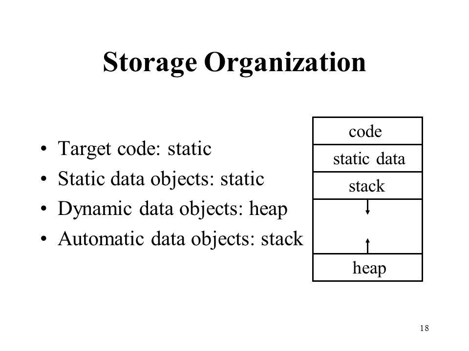 Storage Organization Target code: static Static data objects: static