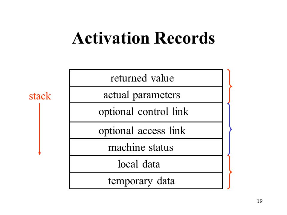 Activation Records returned value actual parameters stack