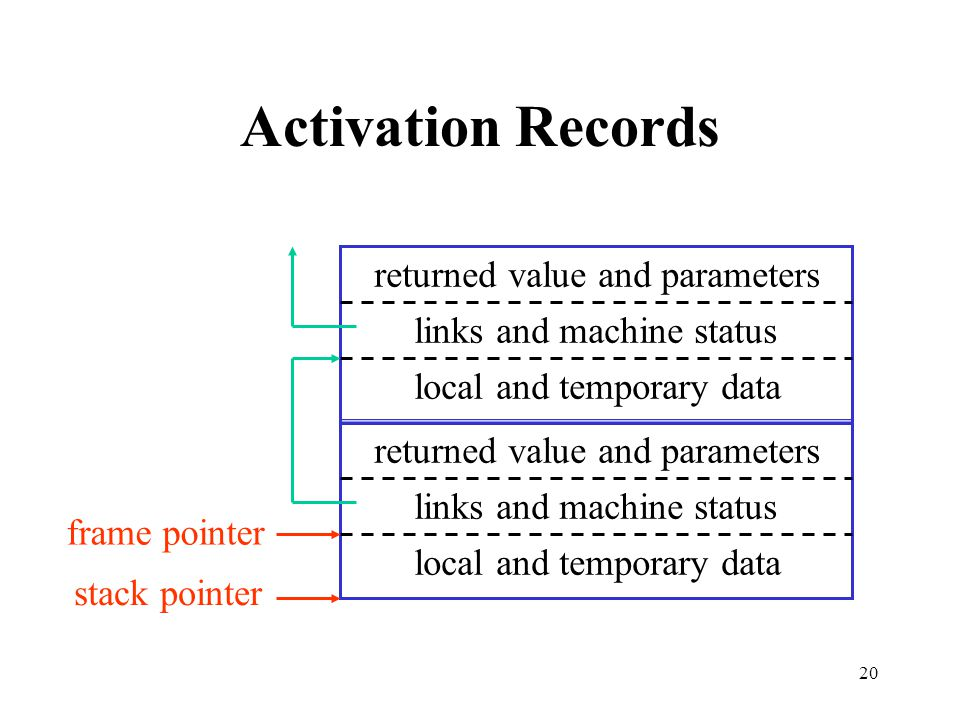 Activation Records returned value and parameters