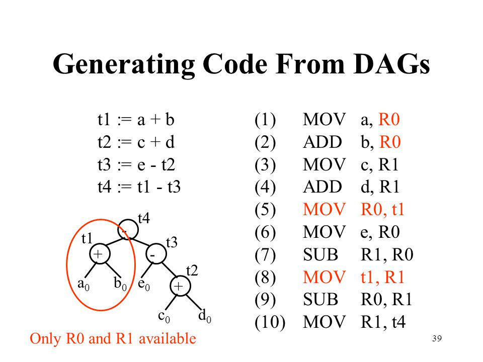 Generating Code From DAGs