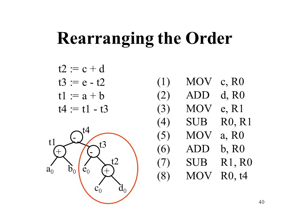 Rearranging the Order t2 := c + d t3 := e - t2 t1 := a + b
