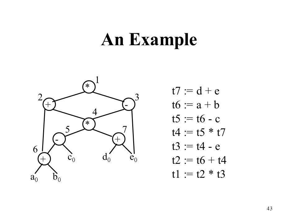 An Example t7 := d + e t6 := a + b t5 := t6 - c t4 := t5 * t7