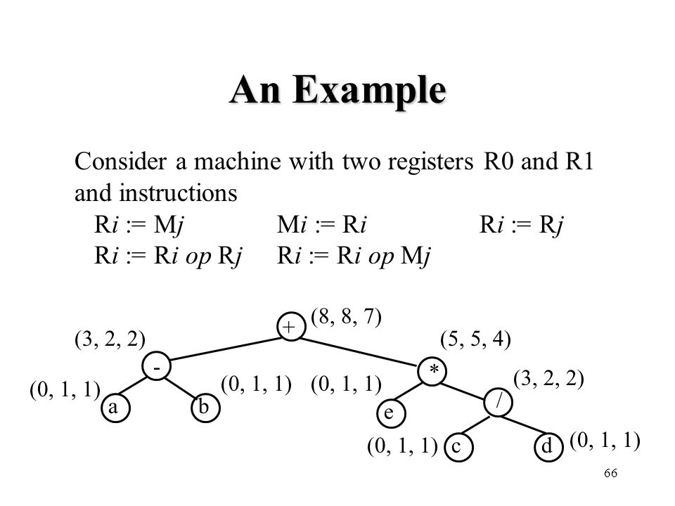 An Example Consider a machine with two registers R0 and R1