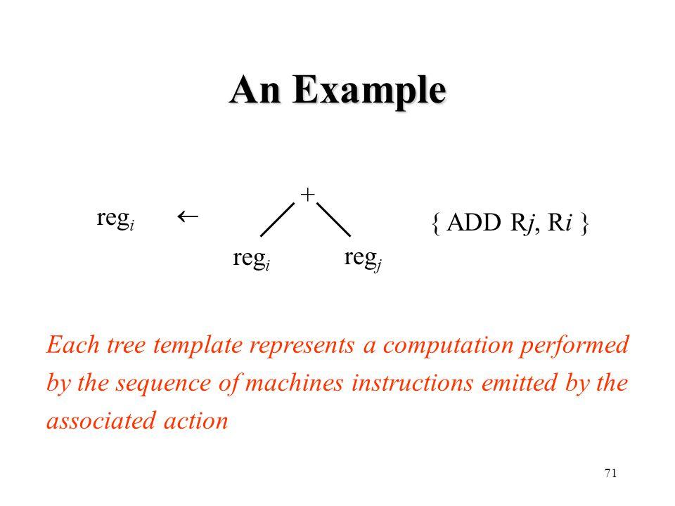An Example + regi { ADD Rj, Ri } regi regj