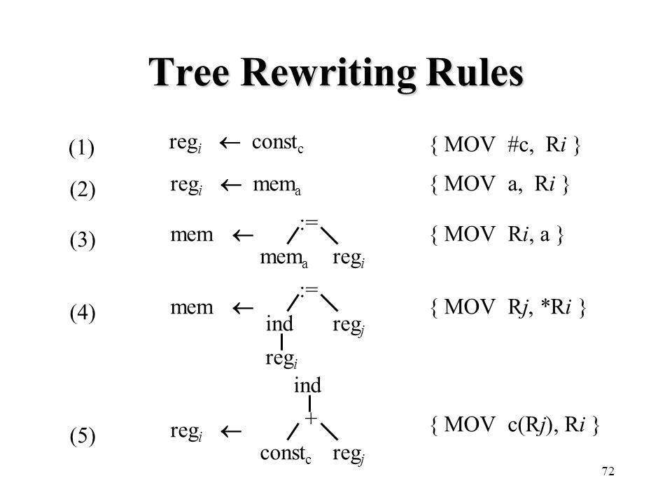 Tree Rewriting Rules (1) regi  constc { MOV #c, Ri } (2) regi  mema