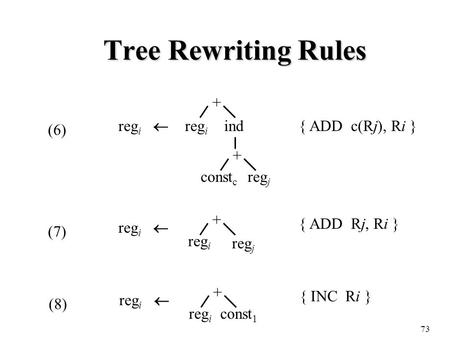 Tree Rewriting Rules + ind regj regi constc regi  { ADD c(Rj), Ri }
