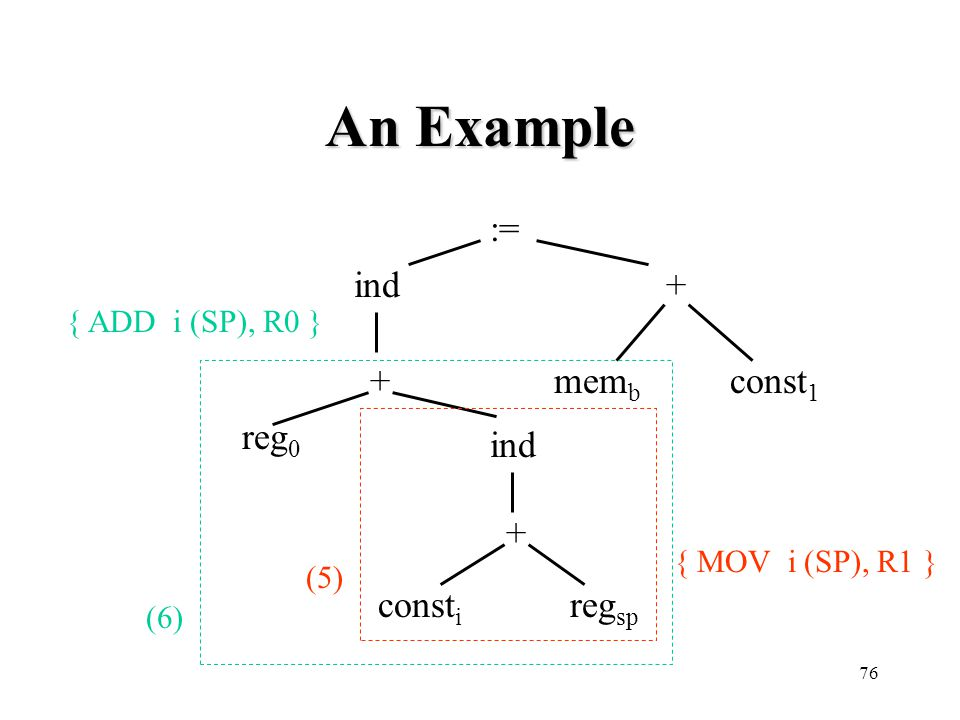 An Example := ind + + memb const1 reg0 ind + consti regsp