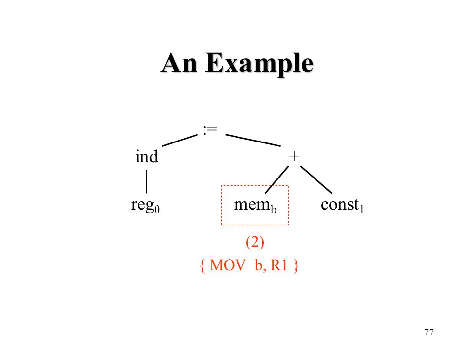An Example := ind + reg0 memb const1 (2) { MOV b, R1 }