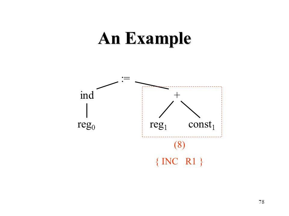 An Example := ind + reg0 reg1 const1 (8) { INC R1 }