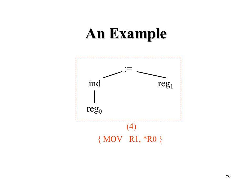 An Example := ind reg1 reg0 (4) { MOV R1, *R0 }