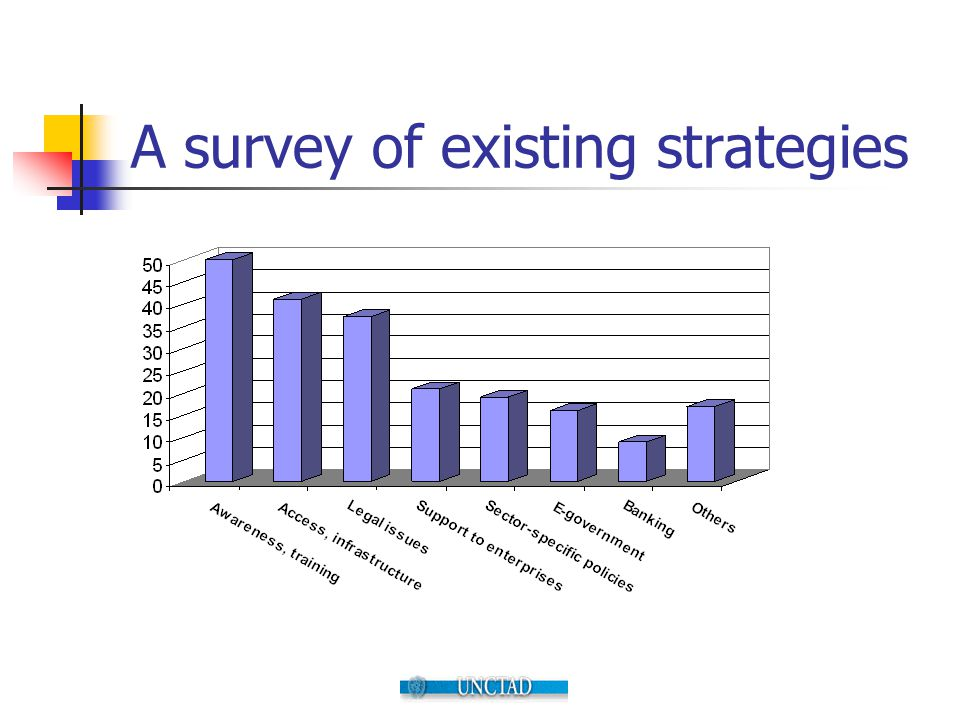 A survey of existing strategies