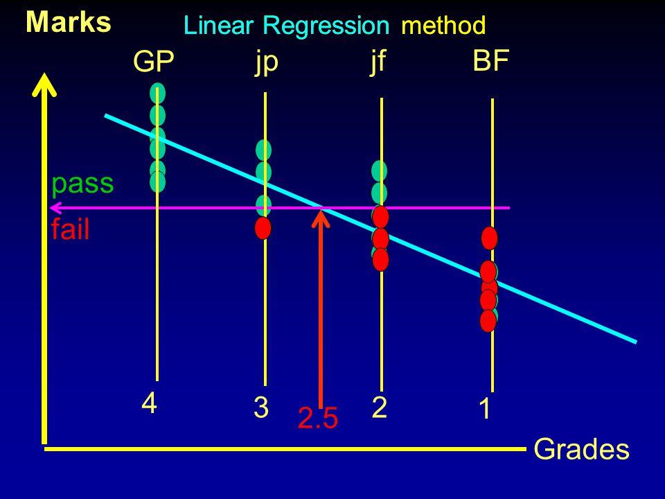 Marks 4 GP 3 jp 2 jf 1 BF pass fail 2.5 Grades