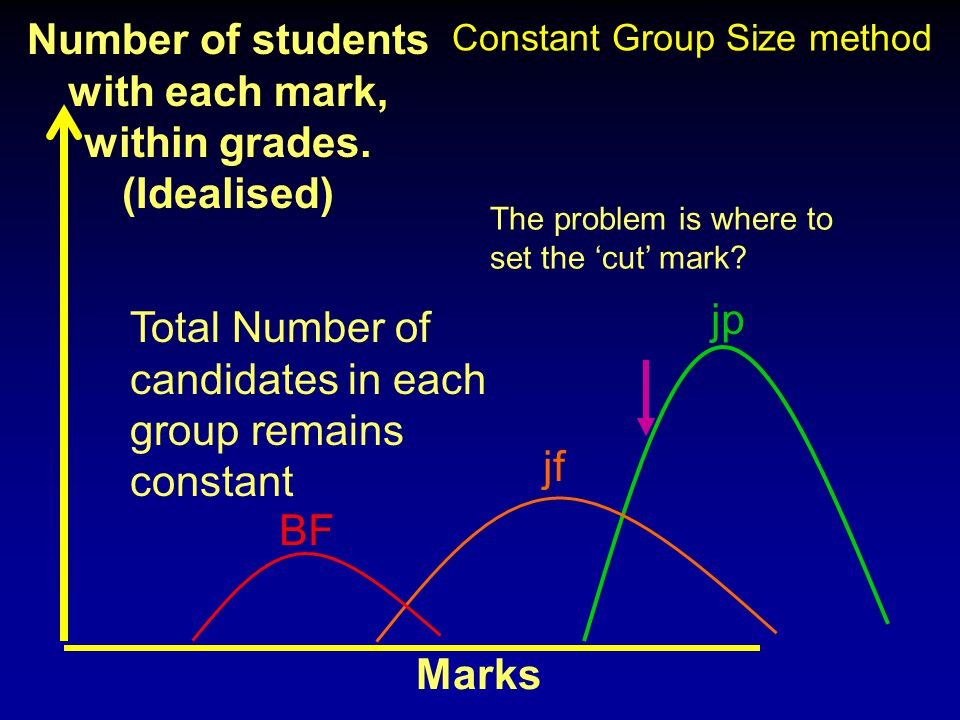 Number of students with each mark, within grades. (Idealised)