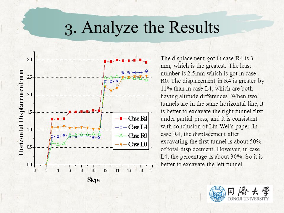 3. Analyze the Results
