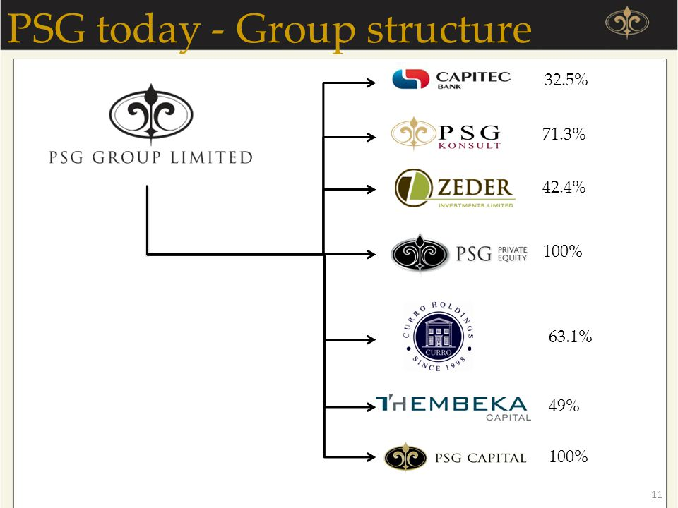 PSG today - Group structure