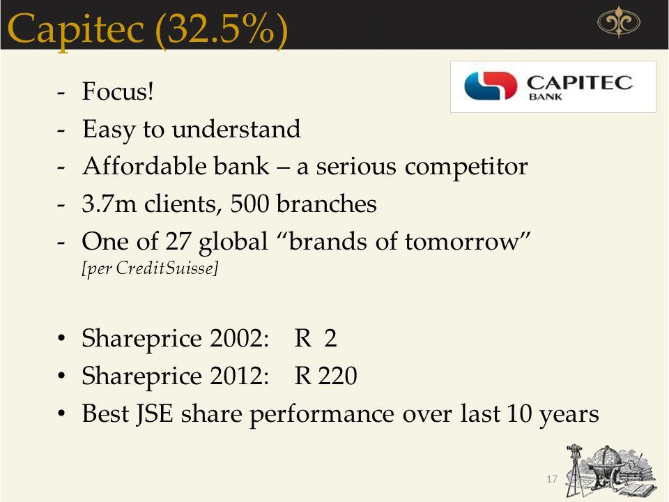 Capitec (32.5%) Focus! Easy to understand