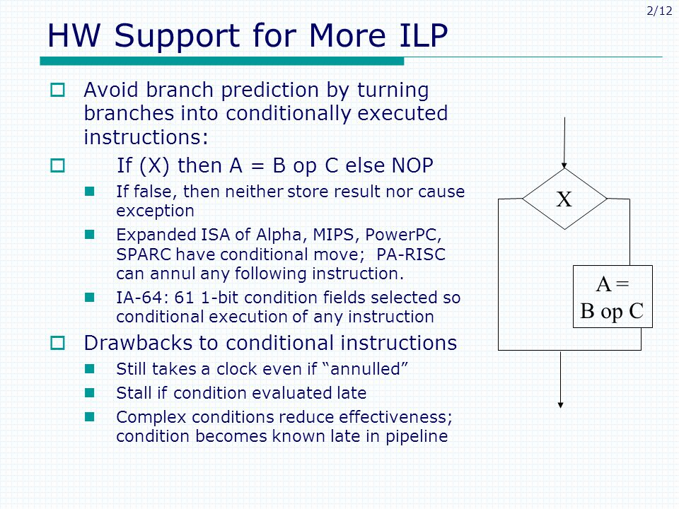 HW Support for More ILP X A = B op C
