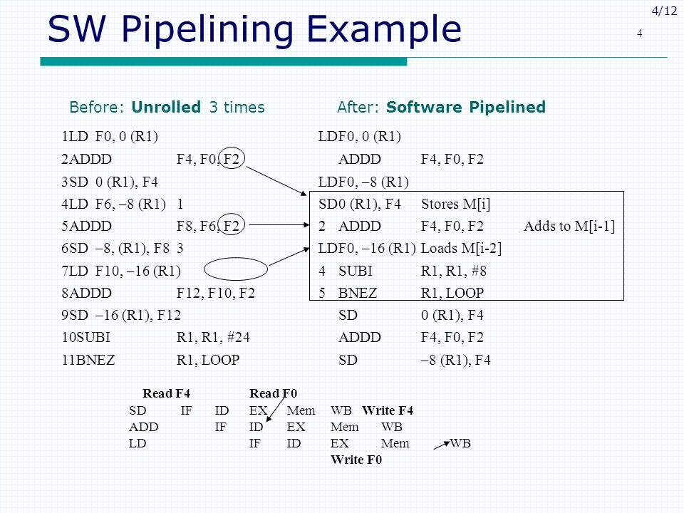 SW Pipelining Example Before: Unrolled 3 times